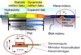 Rozptýlení tlaku při expanzi (těsnění M.L.S.)